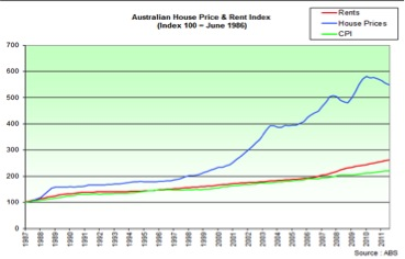 Australian Property Prices